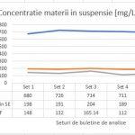 Figura 13. Variația materiilor în suspensie
